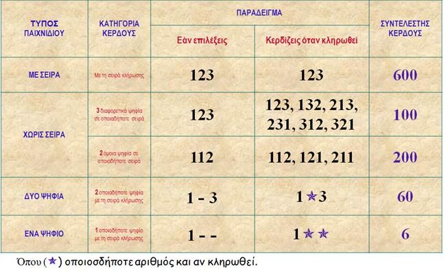 ΣΟΥΠΕΡ 3 - ΑΠΟΔΟΣΕΙΣ ΟΠΑΠ